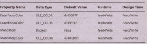 Properties of the Custom Properties